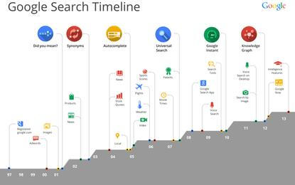 A timeline of Google Search