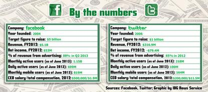 A comparison of key Facebook and Twitter financial and user information at the time of Twitter's IPO filing.