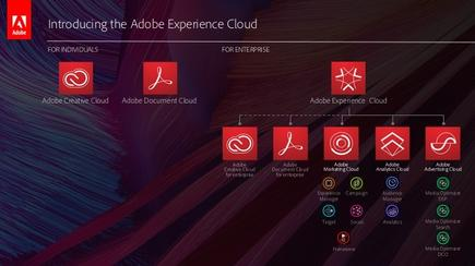 How Adobe's Experience Cloud brings its technologies together