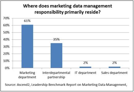 A look at where customer data is residing in an organisation