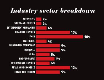 The industry breakdown across this year's CMO50 list