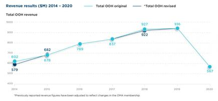OMA charts of out-of-home advertising 2014-2020