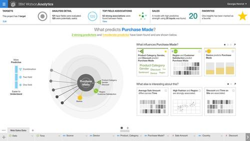 Given a set of data, with descriptive column headers, IBM Watson Analytics can generate a set of visualizations showing possible trends of interest