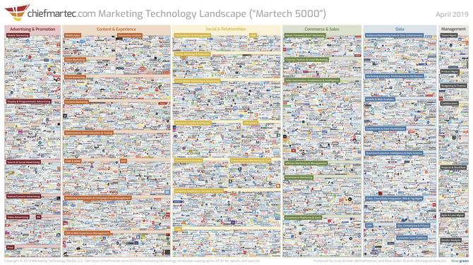 Latest Brinker martech lumascape swells to over 7000 software apps