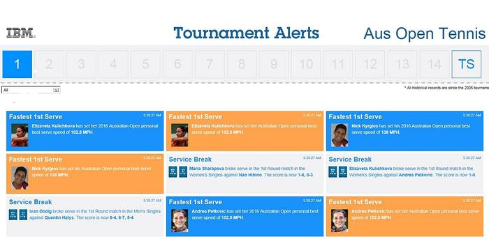 Snapshot of the new Tournament Notifications Dashboard, which is being powered by advanced analytics