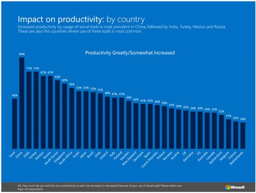 Social tools' impact on productivity, by country