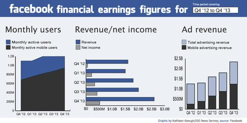 Facebook's financial results from Q4 '12 to Q4 '13
