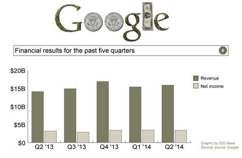 Google's revenue rose to $15.9 billion in the second quarter, while net income was $3.4 billion.
